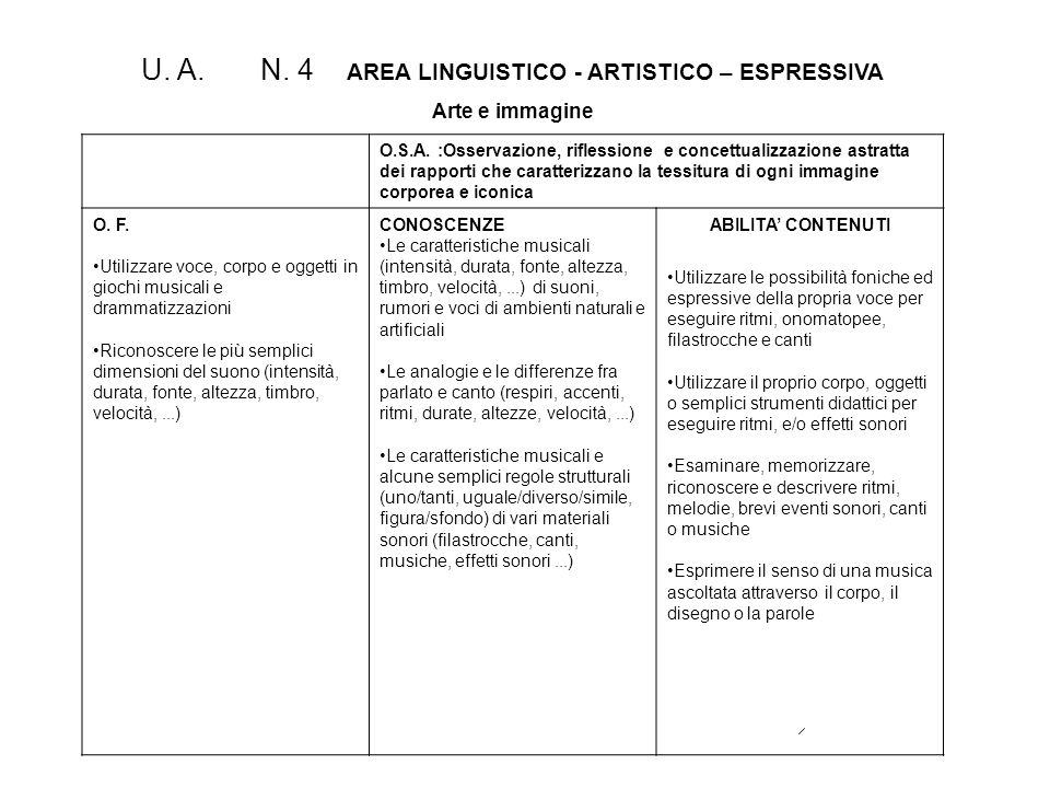 U. A. N. 4 AREA LINGUISTICO - ARTISTICO – ESPRESSIVA Arte e immagine O.S.A. :Osservazione, riflessione e concettualizzazione astratta dei rapporti che