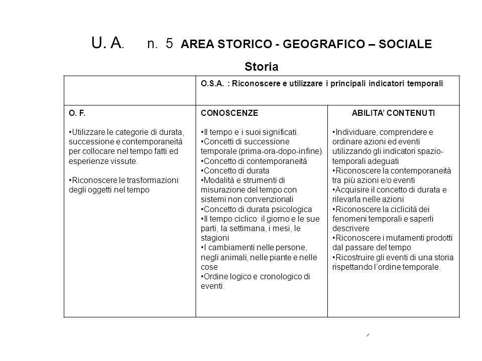 U. A. n. 5 AREA STORICO - GEOGRAFICO – SOCIALE Storia O.S.A. : Riconoscere e utilizzare i principali indicatori temporali O. F. Utilizzare le categori