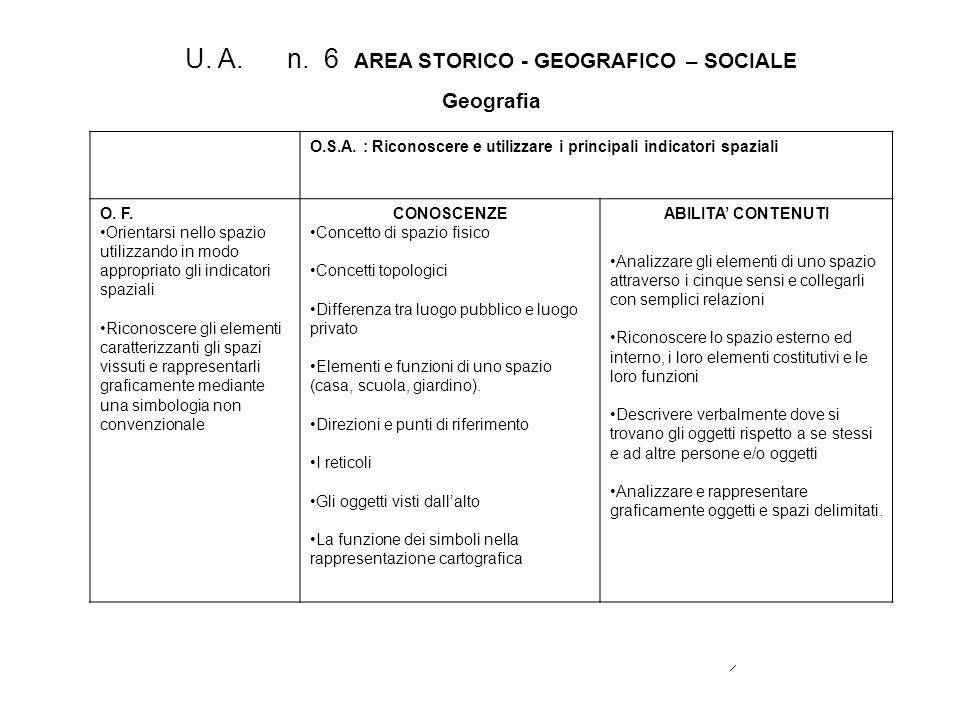 U. A. n. 6 AREA STORICO - GEOGRAFICO – SOCIALE Geografia O.S.A. : Riconoscere e utilizzare i principali indicatori spaziali O. F. Orientarsi nello spa