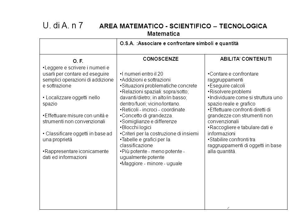 U. di A. n 7 AREA MATEMATICO - SCIENTIFICO – TECNOLOGICA Matematica O.S.A. :Associare e confrontare simboli e quantità O. F. Leggere e scrivere i nume
