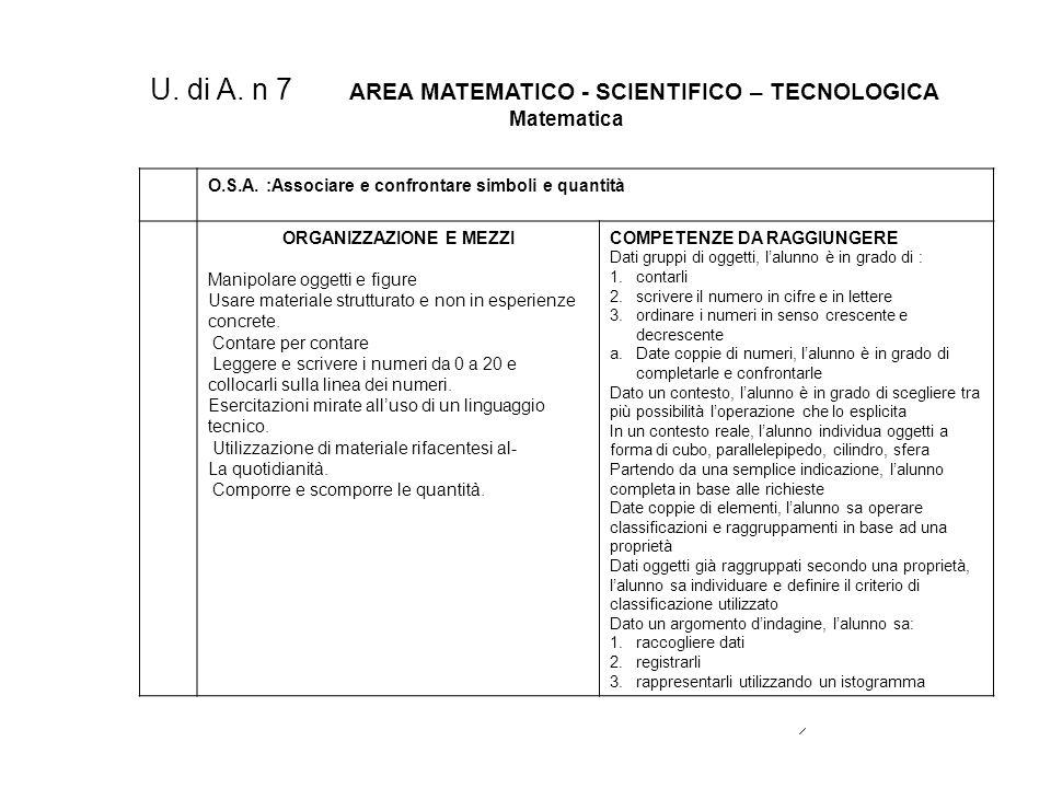 U. di A. n 7 AREA MATEMATICO - SCIENTIFICO – TECNOLOGICA Matematica O.S.A. :Associare e confrontare simboli e quantità ORGANIZZAZIONE E MEZZI Manipola
