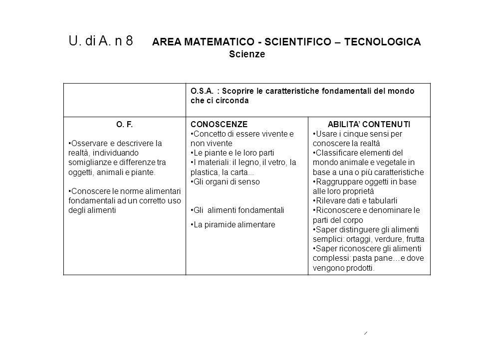 U. di A. n 8 AREA MATEMATICO - SCIENTIFICO – TECNOLOGICA Scienze O.S.A. : Scoprire le caratteristiche fondamentali del mondo che ci circonda O. F. Oss