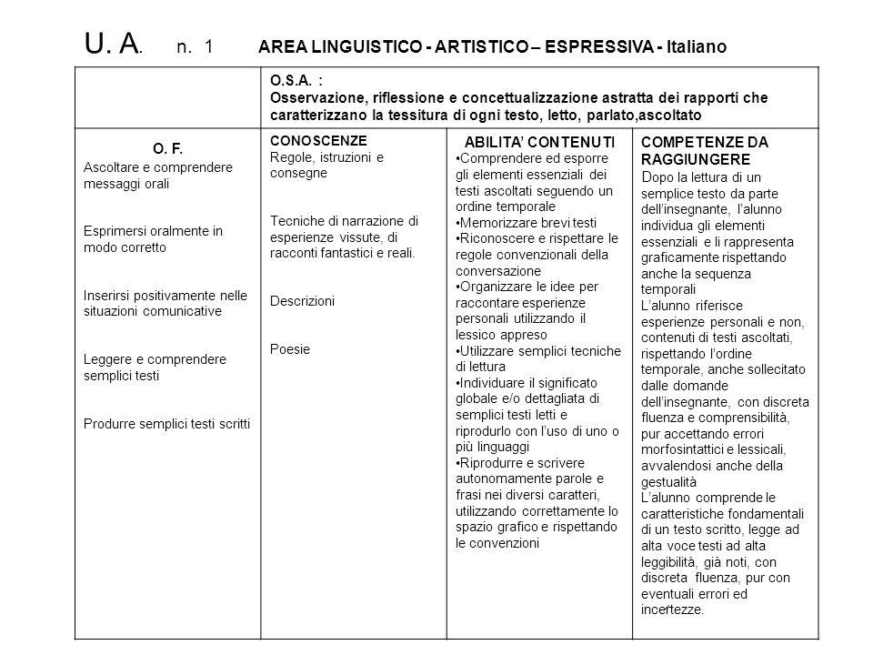 U. A. n. 1 AREA LINGUISTICO - ARTISTICO – ESPRESSIVA - Italiano O.S.A. : Osservazione, riflessione e concettualizzazione astratta dei rapporti che car