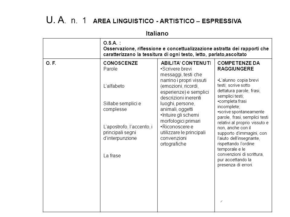 U.A. n. 5 AREA STORICO - GEOGRAFICO – SOCIALE Storia O.S.A.