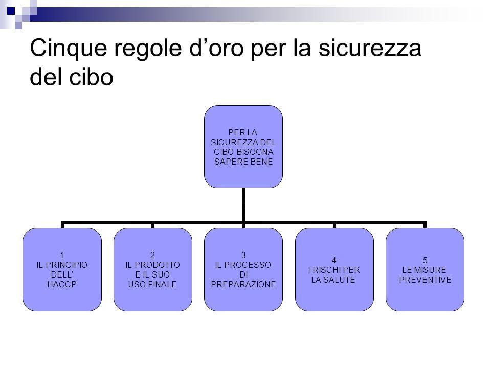Cinque regole doro per la sicurezza del cibo PER LA SICUREZZA DEL CIBO BISOGNA SAPERE BENE 1 IL PRINCIPIO DELL HACCP 2 IL PRODOTTO E IL SUO USO FINALE