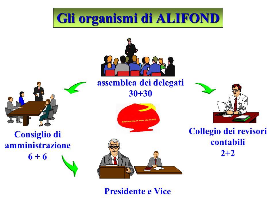 Gli organismi di ALIFOND Consiglio di amministrazione 6 + 6 Collegio dei revisori contabili 2+2 Presidente e Vice assemblea dei delegati 30+30