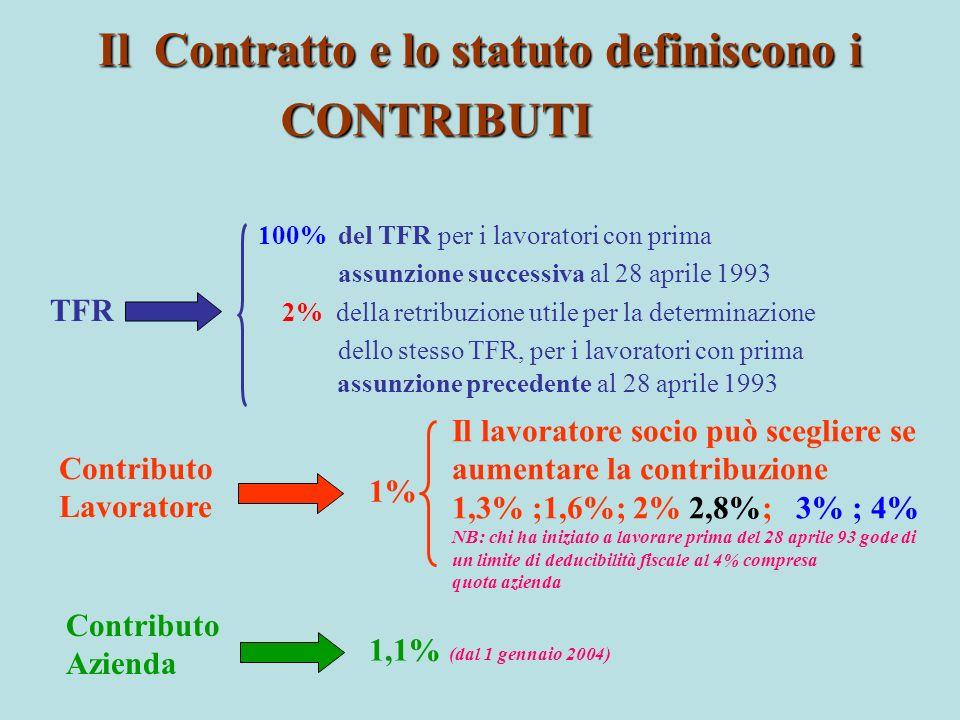 Il Contratto e lo statuto definiscono i CONTRIBUTI 100% del TFR per i lavoratori con prima assunzione successiva al 28 aprile 1993 TFR 2% della retrib