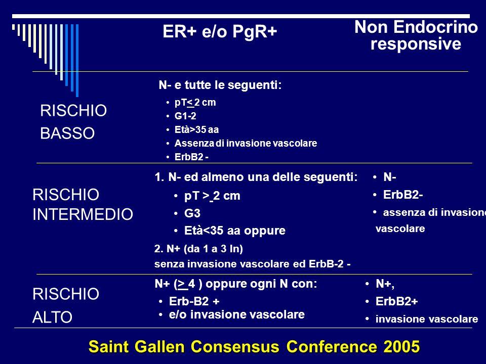 Saint Gallen Consensus Conference 2005 RISCHIO BASSO RISCHIO INTERMEDIO RISCHIO ALTO pT< 2 cm G1-2 Età>35 aa Assenza di invasione vascolare ErbB2 - 1.