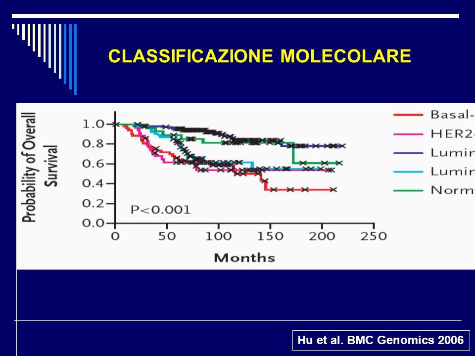 CLASSIFICAZIONE MOLECOLARE Hu et al. BMC Genomics 2006