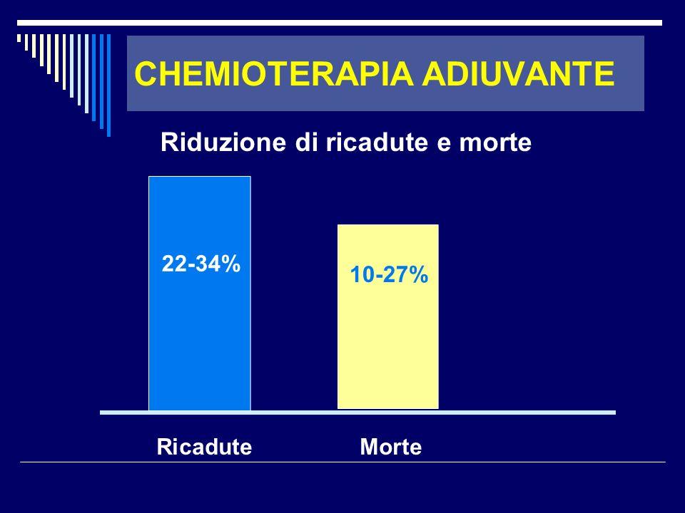 Ricadute Morte 22-34% 10-27% Riduzione di ricadute e morte CHEMIOTERAPIA ADIUVANTE