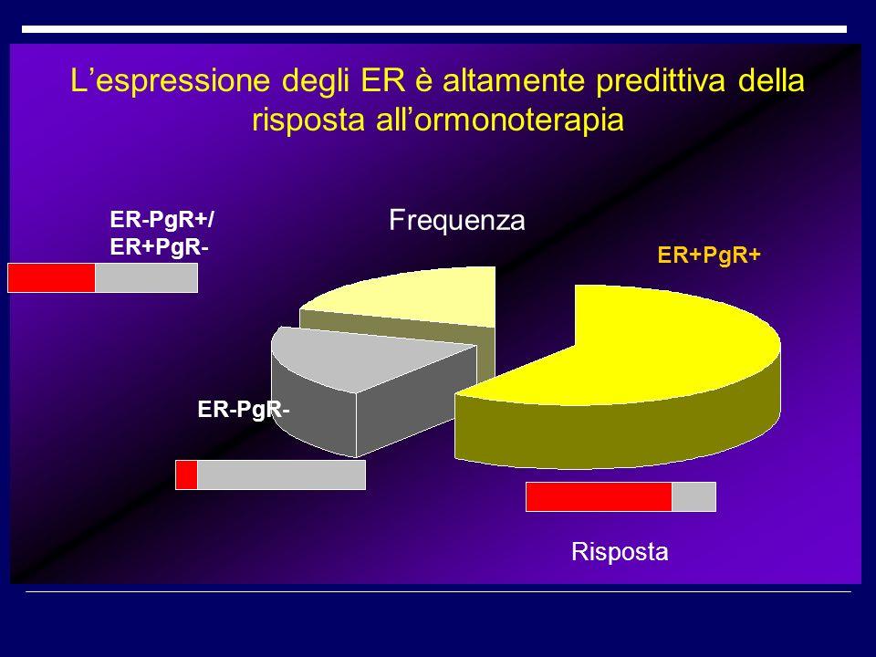 Lespressione degli ER è altamente predittiva della risposta allormonoterapia ER+PgR+ ER-PgR- ER-PgR+/ ER+PgR- Frequenza Risposta