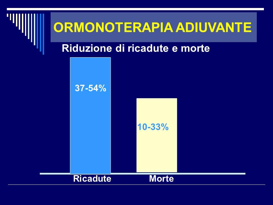 Ricadute Morte 37-54% 10-33% Riduzione di ricadute e morte ORMONOTERAPIA ADIUVANTE