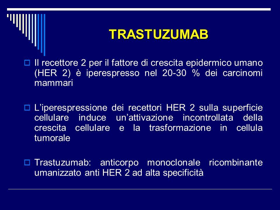 TRASTUZUMAB Il recettore 2 per il fattore di crescita epidermico umano (HER 2) è iperespresso nel 20-30 % dei carcinomi mammari Liperespressione dei recettori HER 2 sulla superficie cellulare induce unattivazione incontrollata della crescita cellulare e la trasformazione in cellula tumorale Trastuzumab: anticorpo monoclonale ricombinante umanizzato anti HER 2 ad alta specificità