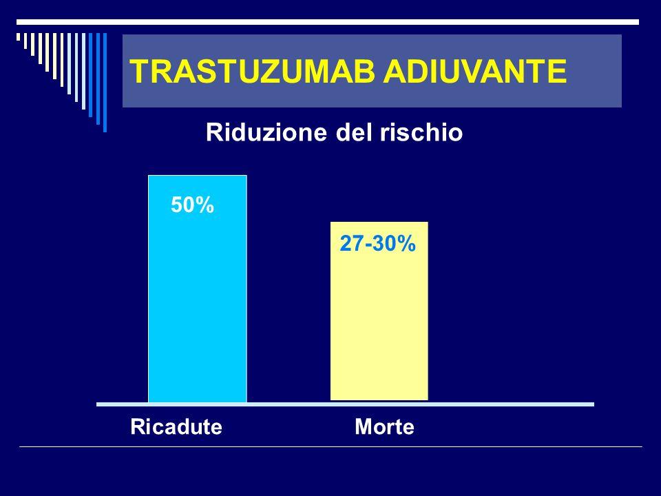 Ricadute Morte 50% 27-30% Riduzione del rischio TRASTUZUMAB ADIUVANTE