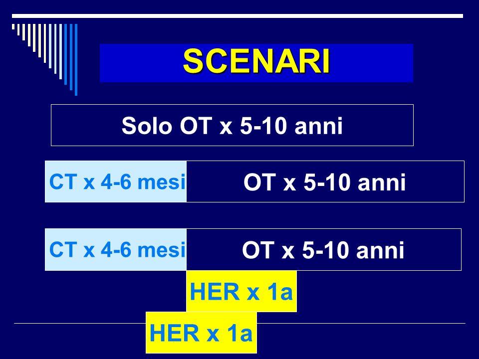 Solo OT x 5-10 anni CT x 4-6 mesi OT x 5-10 anni SCENARI CT x 4-6 mesi OT x 5-10 anni HER x 1a