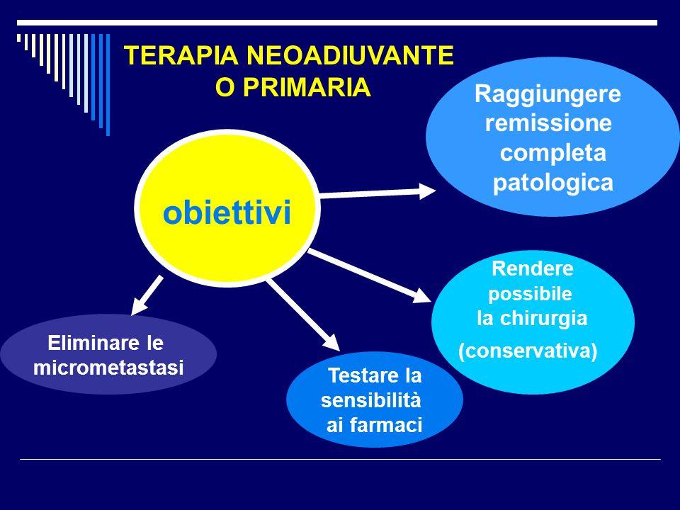 Eliminare le micrometastasi Rendere possibile la chirurgia (conservativa) Testare la sensibilità ai farmaci obiettivi Raggiungere remissione completa patologica TERAPIA NEOADIUVANTE O PRIMARIA