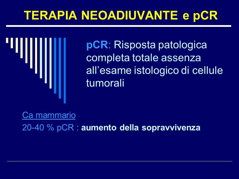 TERAPIA NEOADIUVANTE e pCR Ca mammario 20-40 % pCR : aumento della sopravvivenza pCR: Risposta patologica completa totale assenza allesame istologico di cellule tumorali