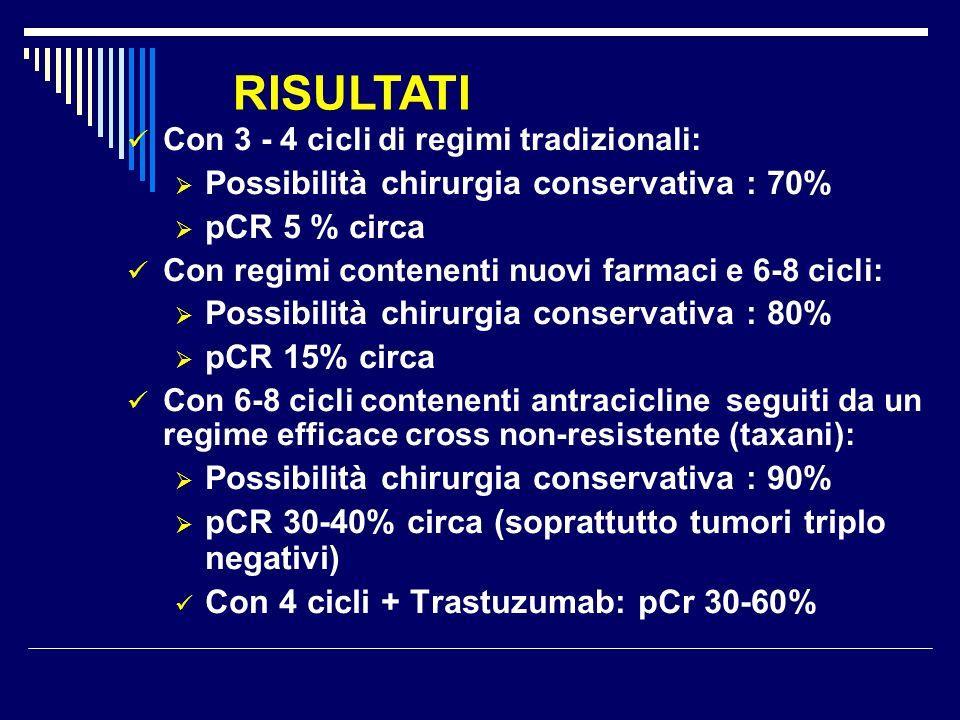 Con 3 - 4 cicli di regimi tradizionali: Possibilità chirurgia conservativa : 70% pCR 5 % circa Con regimi contenenti nuovi farmaci e 6-8 cicli: Possib