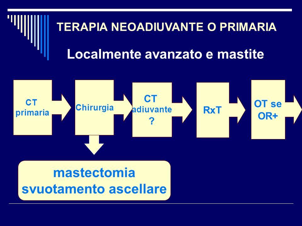 CT primaria Chirurgia CT adiuvante ? RxT OT se OR+ mastectomia svuotamento ascellare Localmente avanzato e mastite TERAPIA NEOADIUVANTE O PRIMARIA