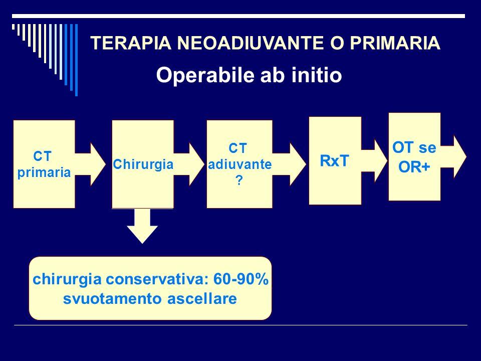 CT primaria Chirurgia CT adiuvante ? RxT OT se OR+ chirurgia conservativa: 60-90% svuotamento ascellare Operabile ab initio TERAPIA NEOADIUVANTE O PRI