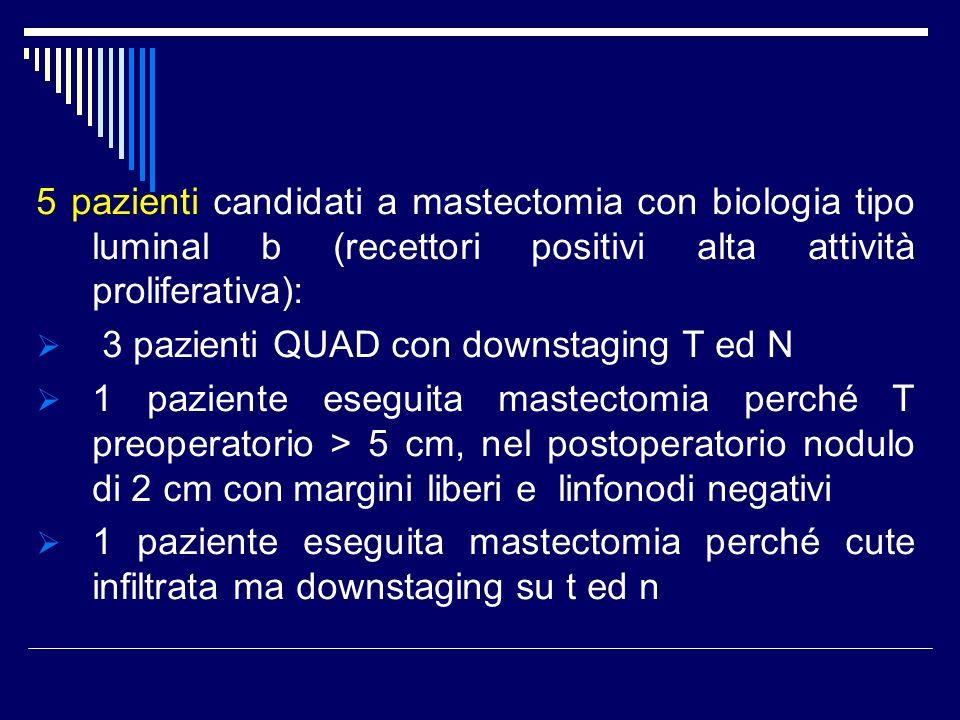 5 pazienti candidati a mastectomia con biologia tipo luminal b (recettori positivi alta attività proliferativa): 3 pazienti QUAD con downstaging T ed N 1 paziente eseguita mastectomia perché T preoperatorio > 5 cm, nel postoperatorio nodulo di 2 cm con margini liberi e linfonodi negativi 1 paziente eseguita mastectomia perché cute infiltrata ma downstaging su t ed n
