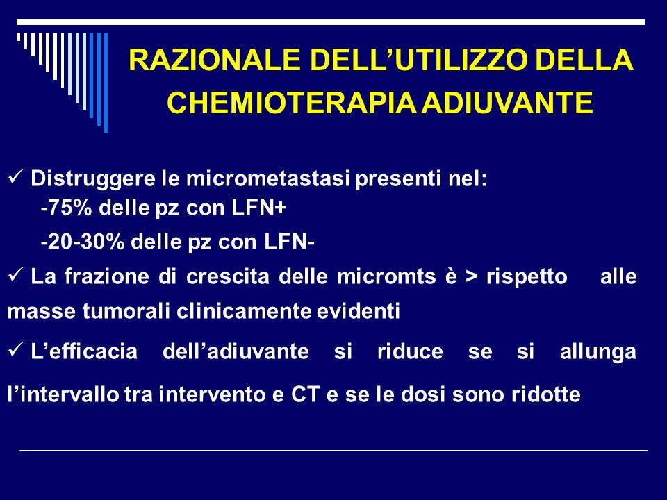 RAZIONALE DELLUTILIZZO DELLA CHEMIOTERAPIA ADIUVANTE Distruggere le micrometastasi presenti nel: -75% delle pz con LFN+ -20-30% delle pz con LFN- La frazione di crescita delle micromts è > rispetto alle masse tumorali clinicamente evidenti Lefficacia delladiuvante si riduce se si allunga lintervallo tra intervento e CT e se le dosi sono ridotte