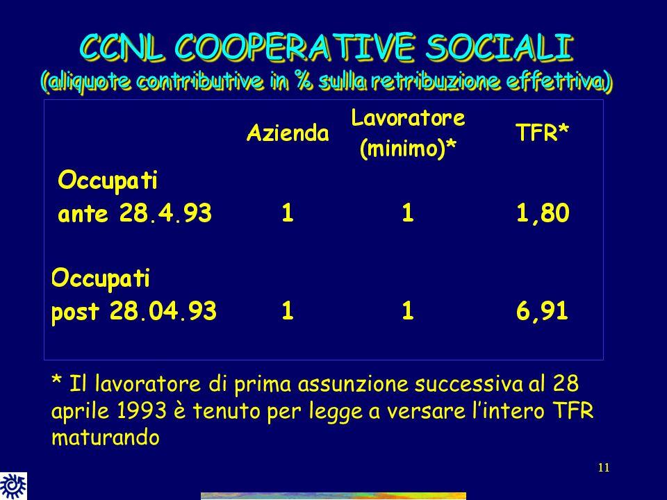 10 Forme di finanziamento a Cooperlavoro CCNL CooperativiAzienda LavoratoreTFR Meccanici 1,20%1,20%2,76% Edili 1,00%1,00%1,24% Cooperative sociali1,00