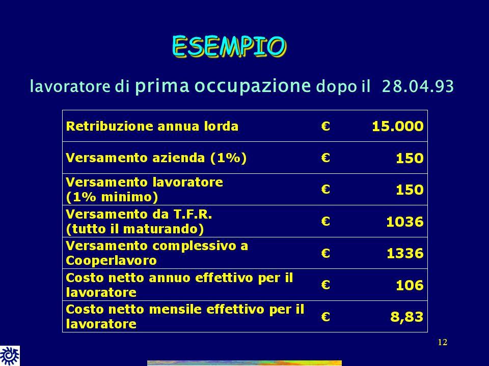 11 CCNL COOPERATIVE SOCIALI (aliquote contributive in % sulla retribuzione effettiva) * Il lavoratore di prima assunzione successiva al 28 aprile 1993