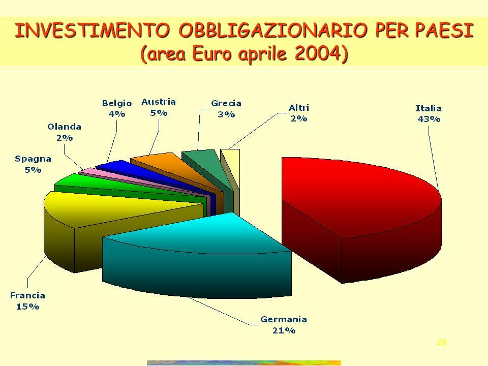 27 INVESTIMENTI IN AZIONI PER PAESI (UE + Svizzera e Norvegia aprile 2004)