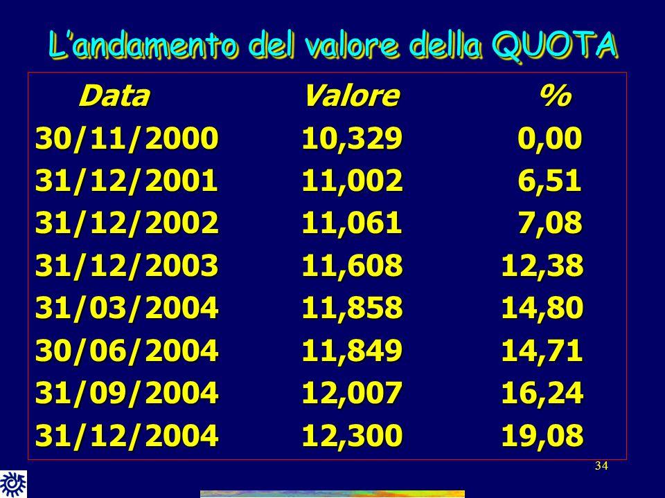 33 Landamento del valore della QUOTA Rendimento dellanno 2004: + 5,96% Dalla partenza, 30/11/2000, ad oggi: +19,08% (TFR + 13,32%)