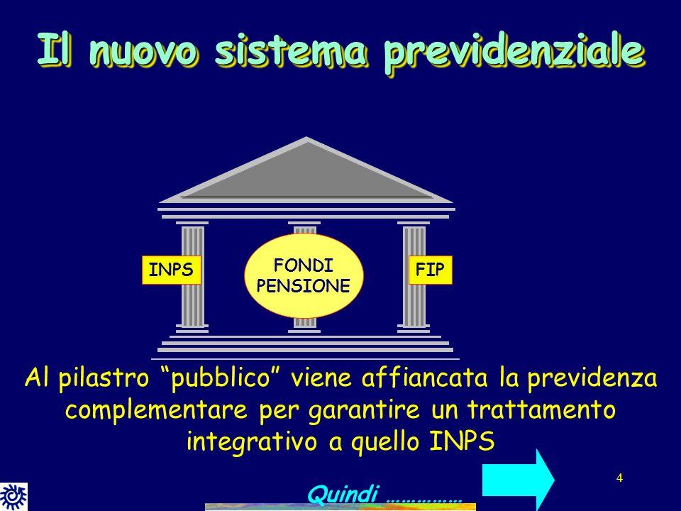 4 Al pilastro pubblico viene affiancata la previdenza complementare per garantire un trattamento integrativo a quello INPS Il nuovo sistema previdenziale INPSFIP FONDI PENSIONE Quindi ……………
