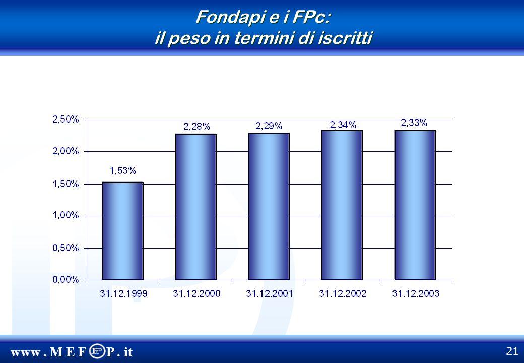 www. M E F P. it 21 Fondapi e i FPc: il peso in termini di iscritti
