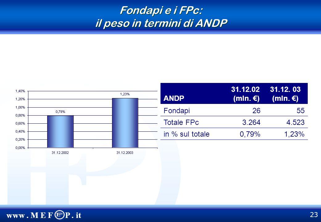 www. M E F P. it 23 Fondapi e i FPc: il peso in termini di ANDP ANDP 31.12.02 (mln.