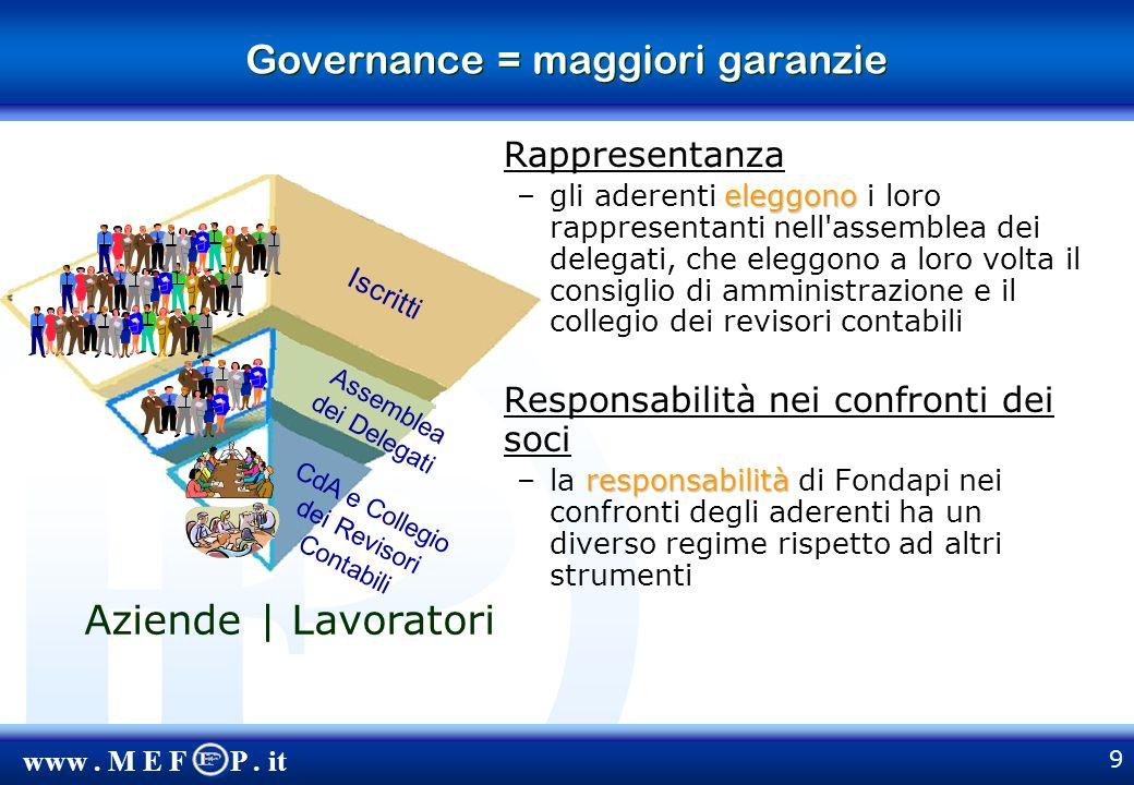 www. M E F P. it 20 Landamento delle adesioni