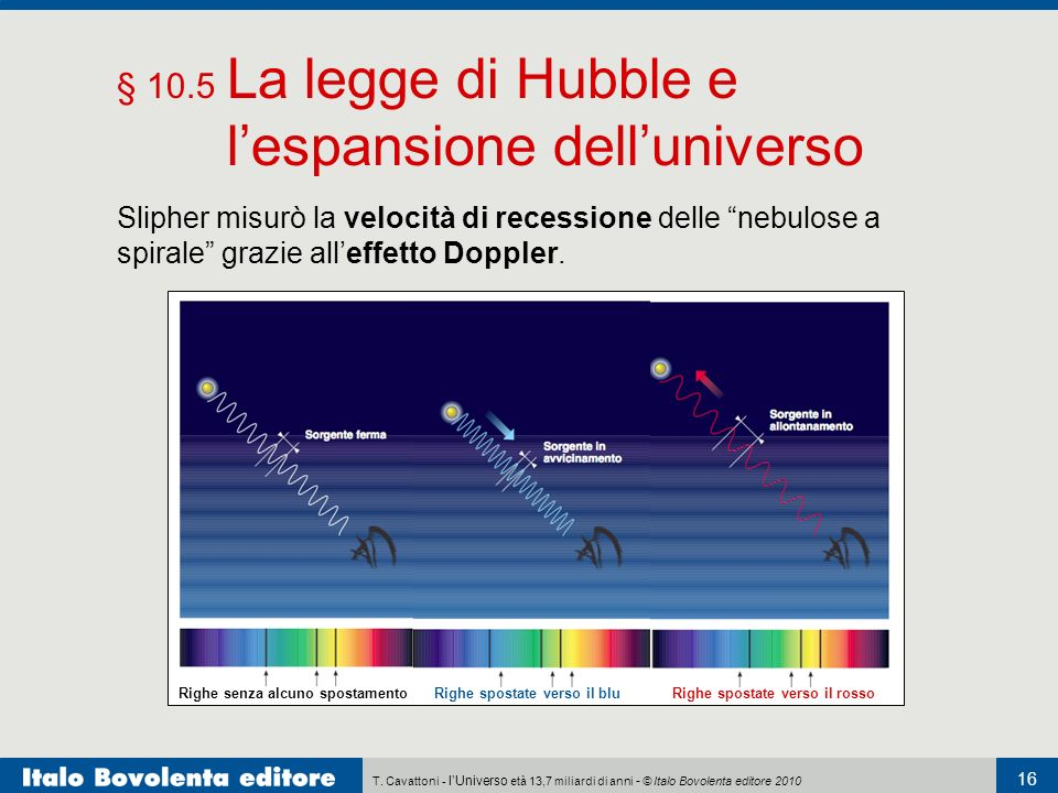 T. Cavattoni - lUniverso età 13,7 miliardi di anni - © Italo Bovolenta editore 2010 16 § 10.5 La legge di Hubble e lespansione delluniverso Slipher mi