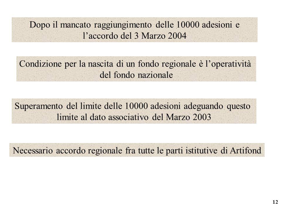 12 Dopo il mancato raggiungimento delle 10000 adesioni e laccordo del 3 Marzo 2004 Superamento del limite delle 10000 adesioni adeguando questo limite