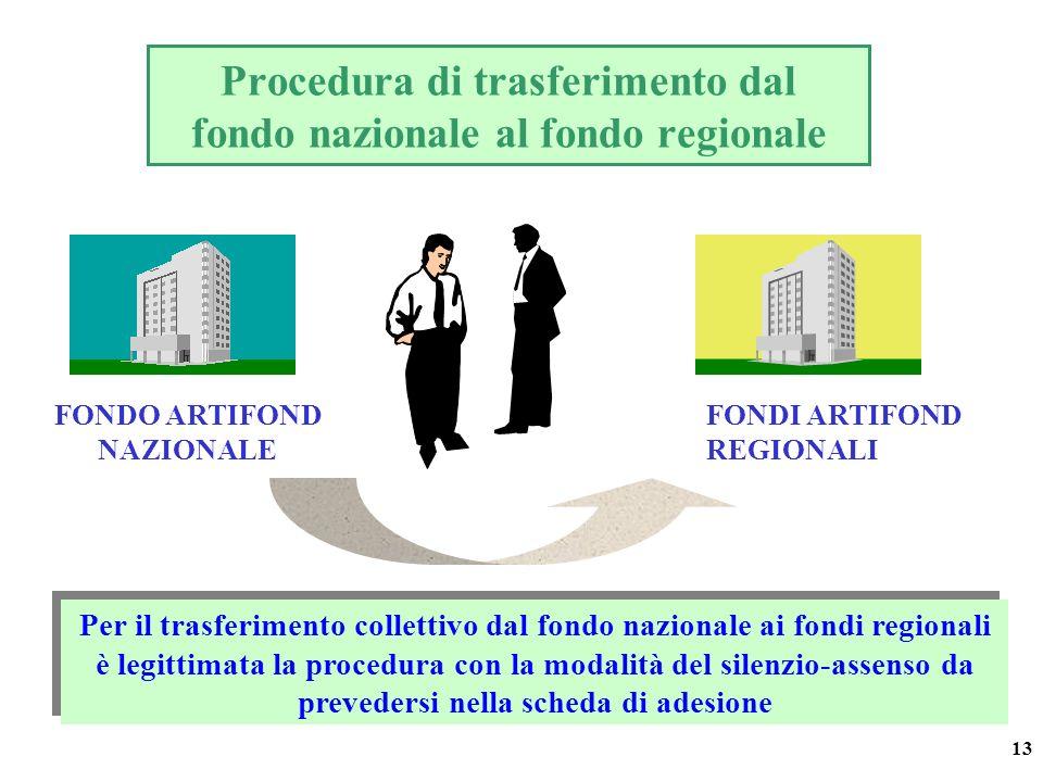 13 Procedura di trasferimento dal fondo nazionale al fondo regionale FONDO ARTIFOND NAZIONALE FONDI ARTIFOND REGIONALI Per il trasferimento collettivo dal fondo nazionale ai fondi regionali è legittimata la procedura con la modalità del silenzio-assenso da prevedersi nella scheda di adesione