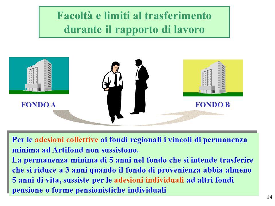 14 Facoltà e limiti al trasferimento durante il rapporto di lavoro FONDO AFONDO B Per le adesioni collettive ai fondi regionali i vincoli di permanenza minima ad Artifond non sussistono.