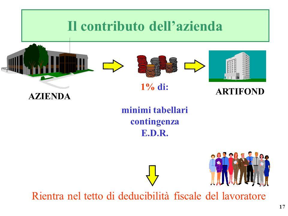 17 AZIENDA ARTIFOND Il contributo dellazienda 1% di: minimi tabellari contingenza E.D.R. Rientra nel tetto di deducibilità fiscale del lavoratore
