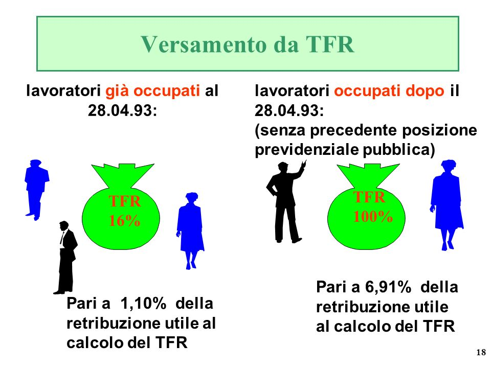 18 Versamento da TFR lavoratori già occupati al 28.04.93: TFR 16% Pari a 1,10% della retribuzione utile al calcolo del TFR TFR 100% lavoratori occupati dopo il 28.04.93: (senza precedente posizione previdenziale pubblica) Pari a 6,91% della retribuzione utile al calcolo del TFR