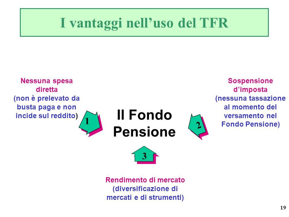 19 Sospensione dimposta (nessuna tassazione al momento del versamento nel Fondo Pensione) I vantaggi nelluso del TFR Il Fondo Pensione Nessuna spesa diretta (non è prelevato da busta paga e non incide sul reddito) Rendimento di mercato (diversificazione di mercati e di strumenti) 2 2 1 3