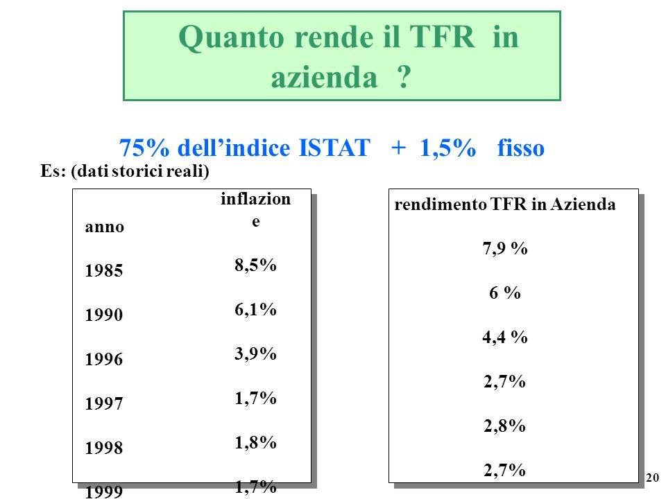 20 Quanto rende il TFR in azienda ? 75% dellindice ISTAT + 1,5% fisso Es: (dati storici reali) anno 1985 1990 1996 1997 1998 1999 inflazion e 8,5% 6,1
