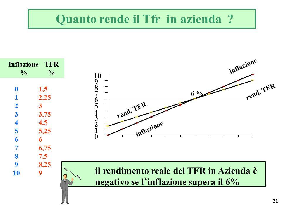 21 Inflazione % TFR % 0 1 2 3 4 5 6 7 8 9 10 1,5 2,25 3 3,75 4,5 5,25 6 6,75 7,5 8,25 9 0 1 2 3 4 5 6 7 8 9 10 inflazione rend. TFR 6 % il rendimento