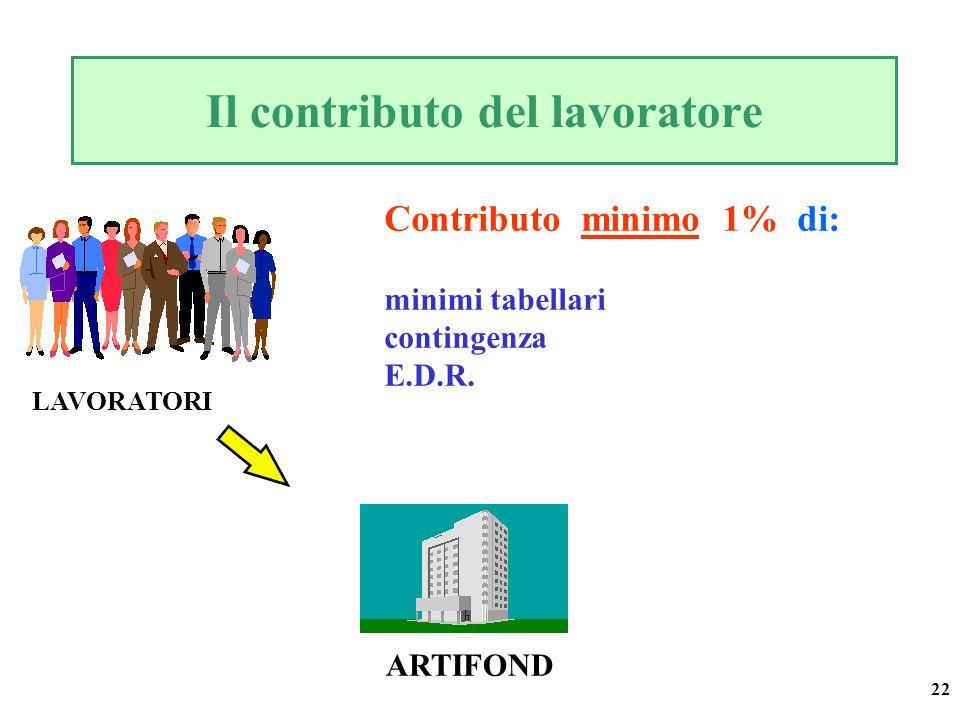 22 Il contributo del lavoratore ARTIFOND Contributo minimo 1% di: minimi tabellari contingenza E.D.R. LAVORATORI
