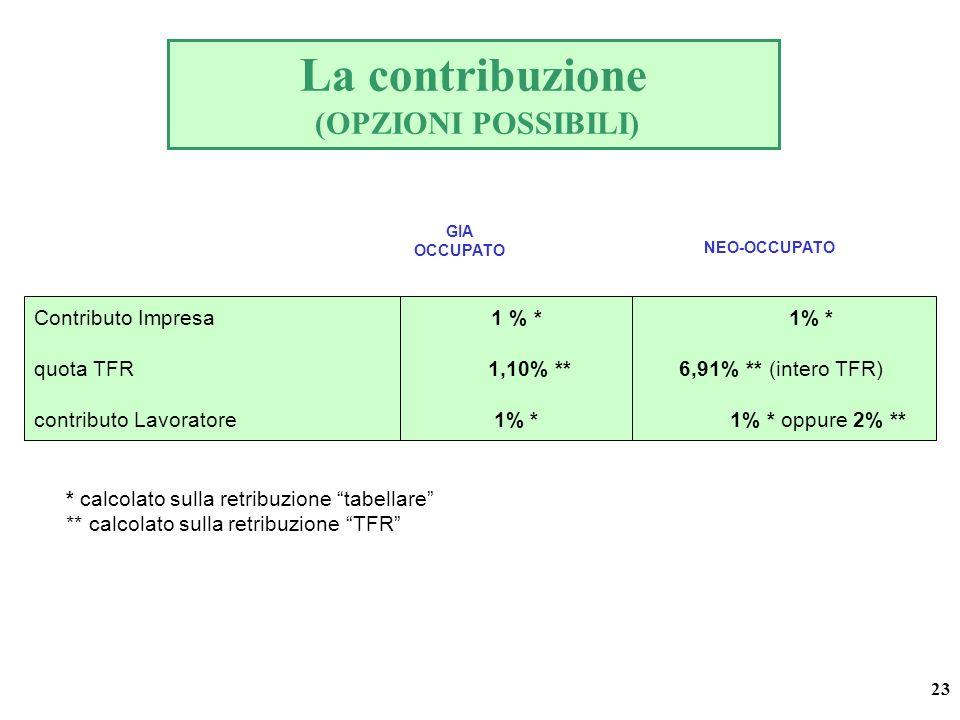 23 * calcolato sulla retribuzione tabellare ** calcolato sulla retribuzione TFR La contribuzione (OPZIONI POSSIBILI) Contributo Impresa 1 % * 1% * quota TFR 1,10% ** 6,91% ** (intero TFR) contributo Lavoratore 1% * 1% * oppure 2% ** GIA OCCUPATO NEO-OCCUPATO