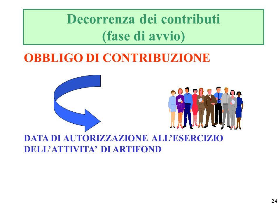 24 Decorrenza dei contributi (fase di avvio) OBBLIGO DI CONTRIBUZIONE DATA DI AUTORIZZAZIONE ALLESERCIZIO DELLATTIVITA DI ARTIFOND