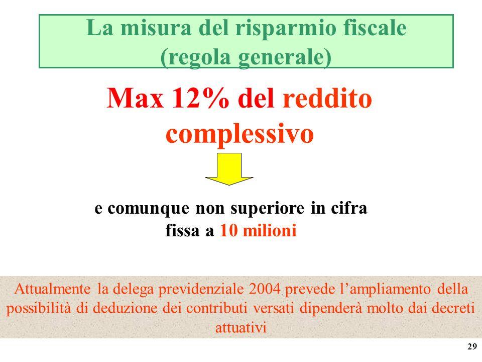 29 La misura del risparmio fiscale (regola generale) Max 12% del reddito complessivo e comunque non superiore in cifra fissa a 10 milioni Attualmente la delega previdenziale 2004 prevede lampliamento della possibilità di deduzione dei contributi versati dipenderà molto dai decreti attuativi
