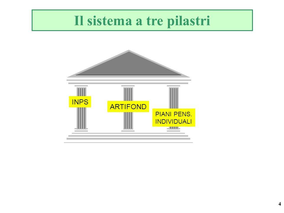 4 Il sistema a tre pilastri INPS PIANI PENS. INDIVIDUALI ARTIFOND