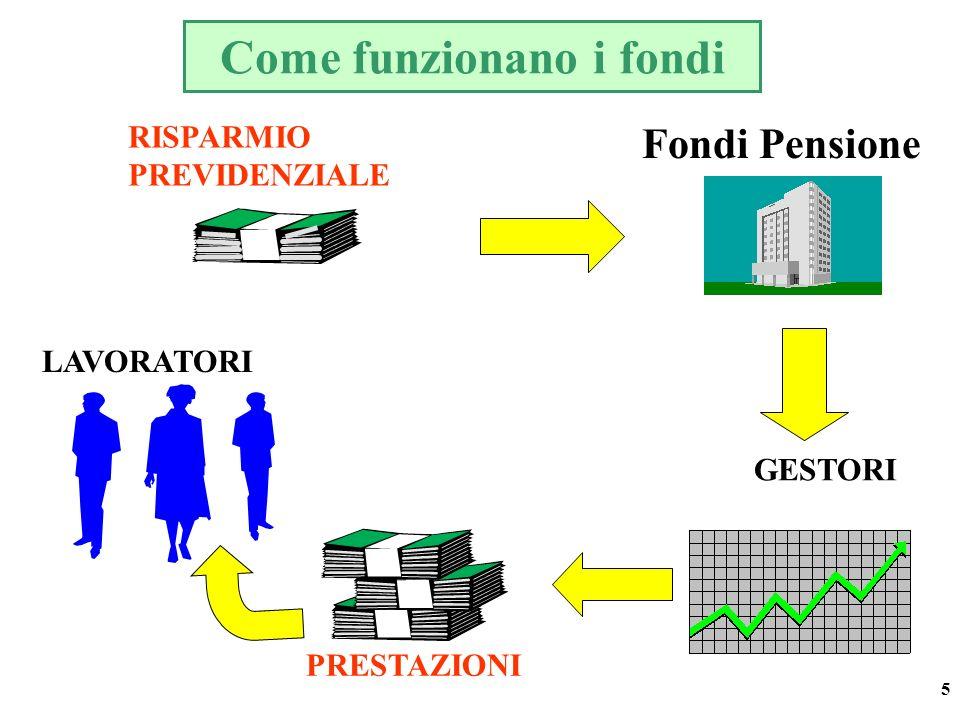 5 Come funzionano i fondi RISPARMIO PREVIDENZIALE PRESTAZIONI Fondi Pensione GESTORI LAVORATORI