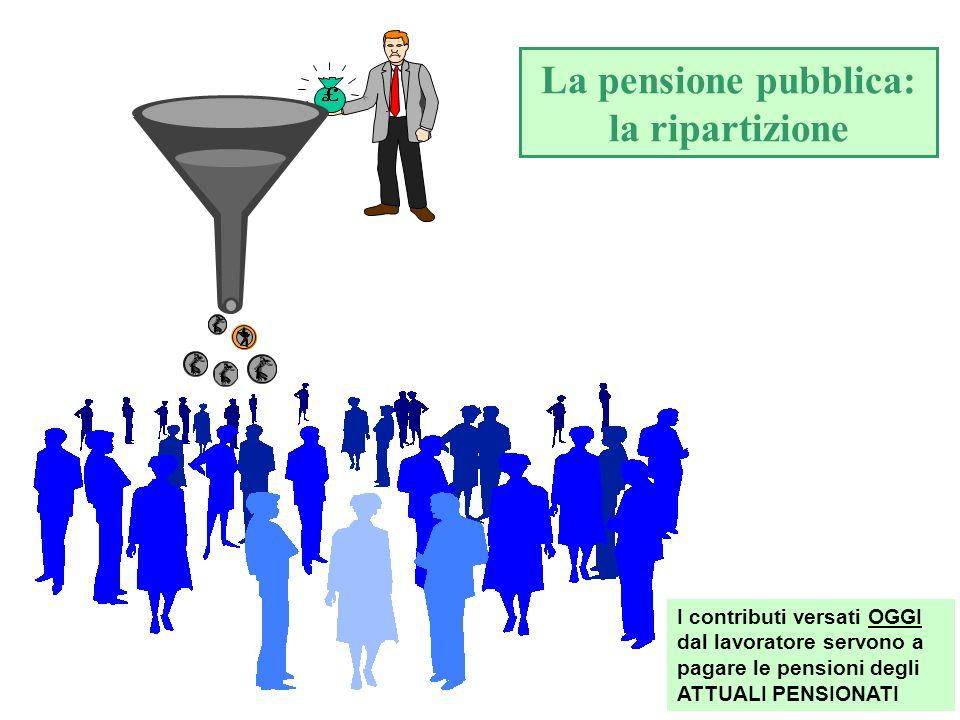 7 Fondi pensione: la capitalizzazione individuale CAPITALIZZAZIONE INDIVIDUALE